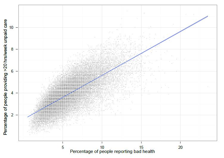 bad health vs unpaid care 2011
